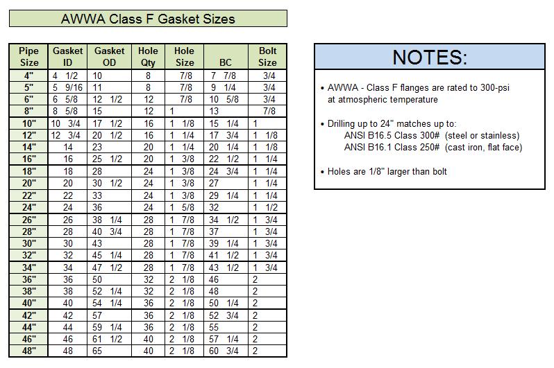 Advanced Sealing Inc  » Gasket Dimensions